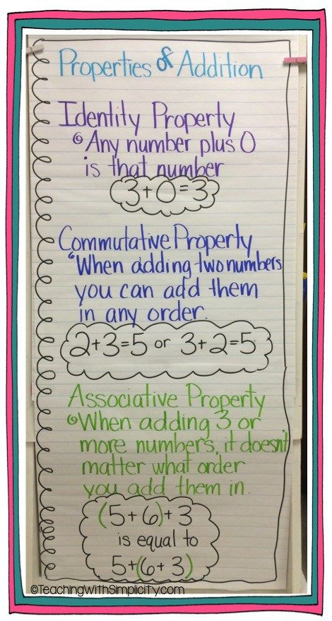 Math Anchor Charts - Teaching With Simplicity