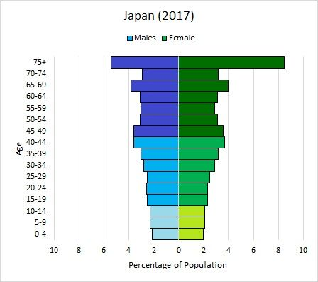 How Reproductive Age Groups Impact Age Structure Diagrams Population Pyramids Population Education Pyramids Diagram Sound Map