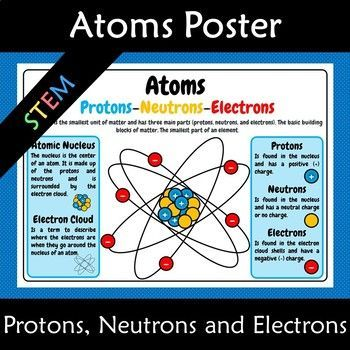 Atoms Protons Neutrons And Electrons A3 Anchor Poster