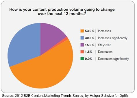 B2B Content Marketing: Trends and Benchmarks for 2012