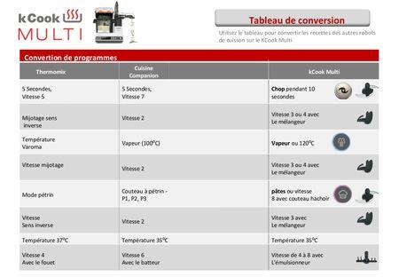 Tableaux De Conversions Cookingwithbenji Tableau De Conversion Silvercrest Monsieur Cuisine Robot Monsieur Cuisine