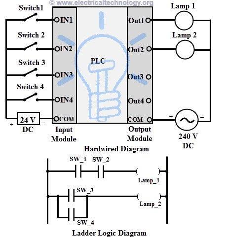 Programmable Logic Controllers Plc For Industrial Control Programmable Logic Controllers Ladder Logic Logic