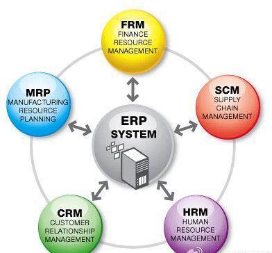 Erp System Frm Finance Resource Management Scm Supply Chain Management Hrm Human Resource Management Crm Erp System Relationship Management