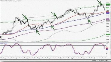 Gold Forex Khaleej Times Forex Trader Lifestyle Forex