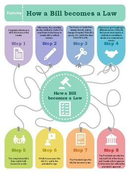 How A Bill Becomes A Law Online Presentation Presentation Topics How To Become