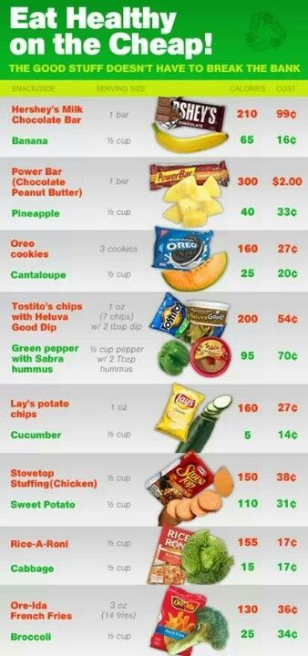Eating Healthy On The Cheap