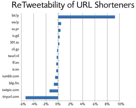 Report: Nine Scientifically Proven Ways to Get Retweeted on #Twitter
