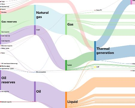 Combination sankey diagram and tree map very cool interaction combination sankey diagram and tree map very cool interaction flash maybe infographics pinterest sankey diagram data visualisation and ccuart Images