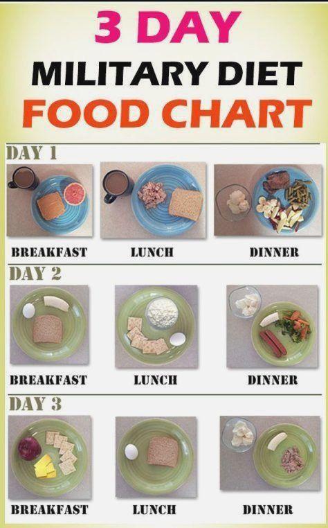 Militärische Diät, um 10 Pfund in 3 Tagen zu verlieren