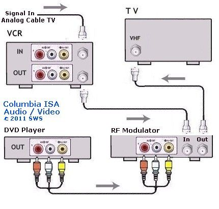 Electrical Wiring : Diagram Vcr Dvd Rf Tv Digital Wiring 94 Diagrams  Electrical Digital TV Wiring Diagram (+94 Wiri… | Modulators, Dvd player, Home  theater wiringPinterest