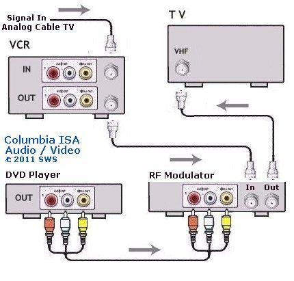 electrical wiring  diagram vcr dvd rf tv digital wiring 94
