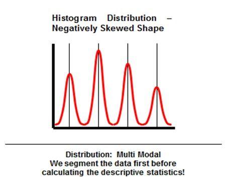 Six Sigma Histogram Distribution Multi-Modal Negatively Skewed - histogram template