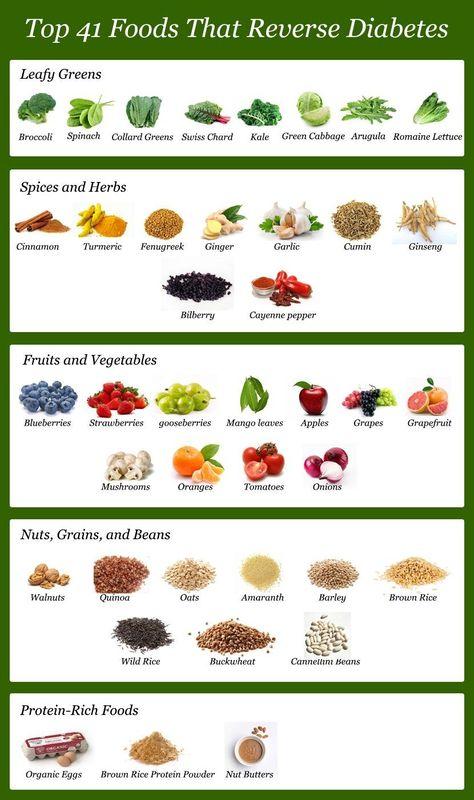 Diabetic Food List - Top 41 Foods to Reverse Diabetes