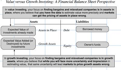 Musings On Markets Value Investing I The Back Story Value Investing Investing What Are Values