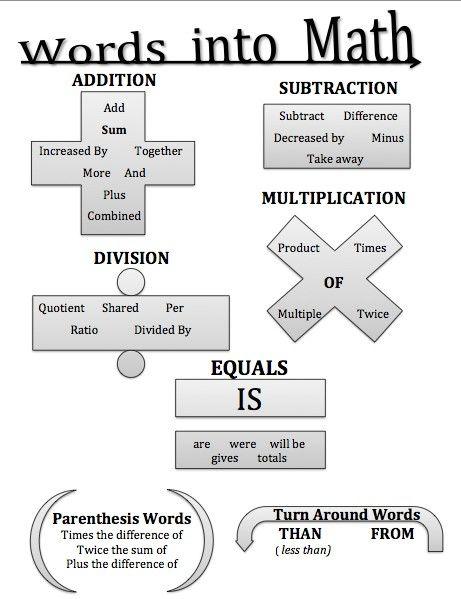 Palabras Que Significan Con Imagenes Matematicas De Escuela