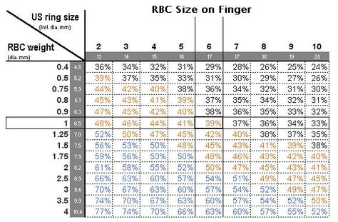 Finger Coverage Chart By Size And Percent Carats Size Diamond Sizes Carat Size Guide