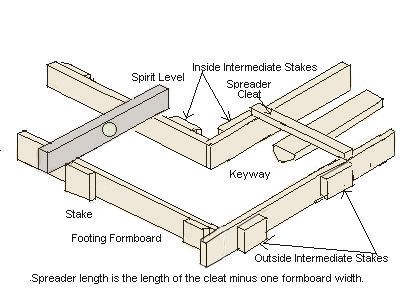 How To Build Continuous Footing Forms 3 | She'd types I like
