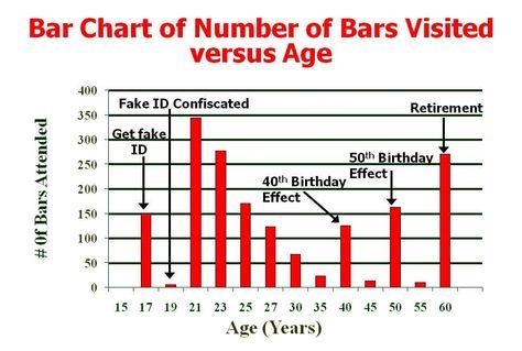 Fun Bar Graphs  Bing Images  Bar Graphs    Bar Graphs