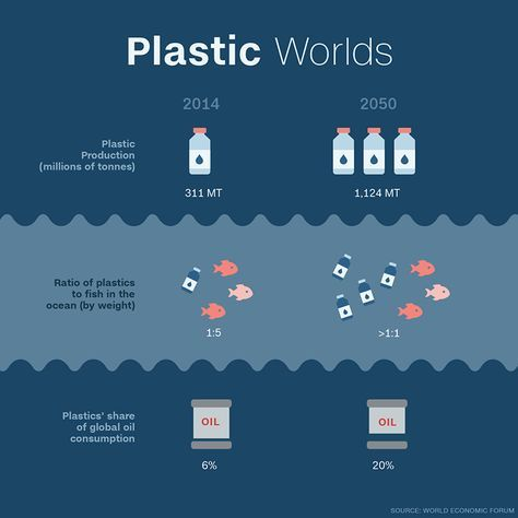 More Plastic Than Fish In Oceans By 2050 Plastic Pollution