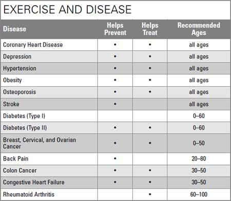 Pin By John Boyd On Exercise Therapy Coronary Heart Disease Colon Cancer Cancer