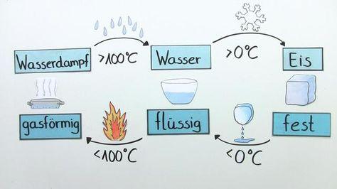 Lerne Eis und Wasserdampf: Die Zustände des Wassers verständlich per Video erklärt auf sofatutor.com!