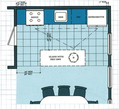 Kitchen Layouts 4 Space Smart Plans Kitchen Layout