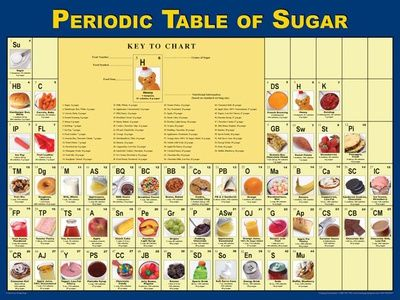 Periodic table of snack food, part of series #foodart #nutrition - fresh merck periodic table app