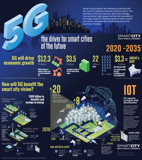 Smart city projects are already straining with the current wireless network infrastructure. The promise of 5G, low latency, ultra-low energy connections, high speed, will be the foundation for large-scale IoT deployments in cities, which are set to revolutionize existing services and business models. Infographic by Smart City Expo World Congress.
