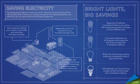 The New EnergySaver.gov -- Save Money by Saving Energy!