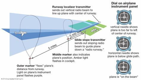 """نظام الهبوط الآلي Instrument Landing System """" ILS """""""