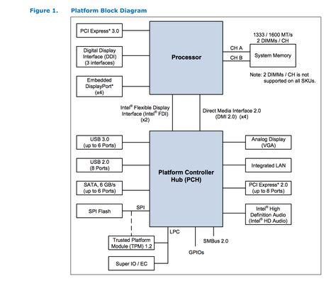 Intel 4th Gen Platform Block Diagram Software Architectures - intel component design engineer sample resume