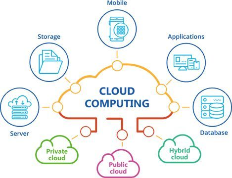 Cloud Computing Architecture New Technology In 2020 What Is Cloud Computing Cloud Computing Services Cloud Computing