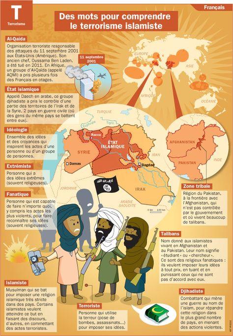 Des mots pour comprendre le terrorisme islamiste  - Mon Quotidien, le seul journal d'actualité pour les enfants de 10-14 ans