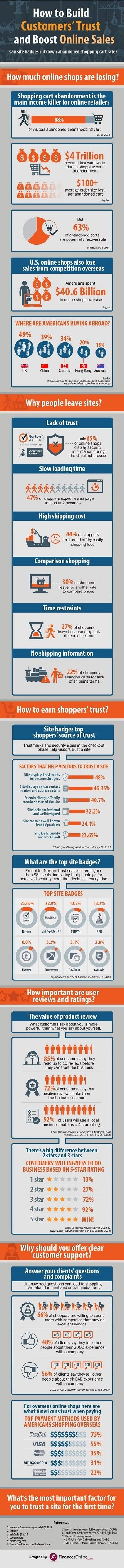 How to Build Customers' Trust and Boost Online Sales [Infographic]