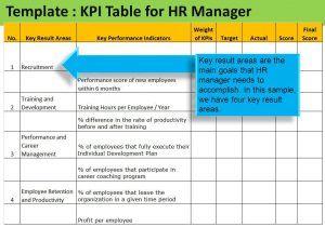 Employee Kpi Template Excel In 2020 Kpi Dashboard Kpi Excel