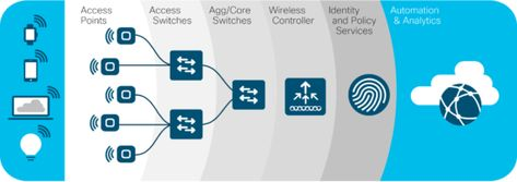 Accelerate Your Journey to AWS With a Cisco Cloud Ready