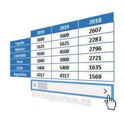 Mostrar Los Datos Con Barra De Desplazamiento Scroll En Excel Hojas De Cálculo Hoja De Calculo Excel Plantillas Excel