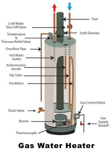 Common Water Heater Problems And What To Check Gas Water