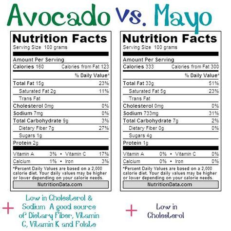 Avocado Vs Mayonnaise Get The Facts Vegan Nutrition Health Nutrition
