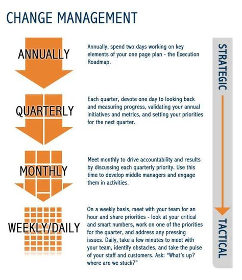 Change management infographic #changemanagement #FunTimes