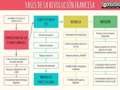 54 Ideas De Revolucion Francesa Revolucion Francesa Revolucion Napoleón Bonaparte
