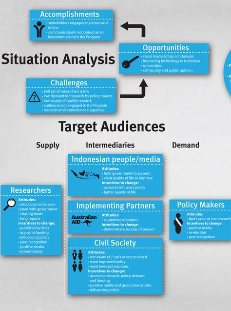 Communications Strategy In The Style Of An Infographic Strategy