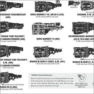 3 4 5 Speed Manual Transmission Id Chart Transmission Manual Transmission Hurst Shifter
