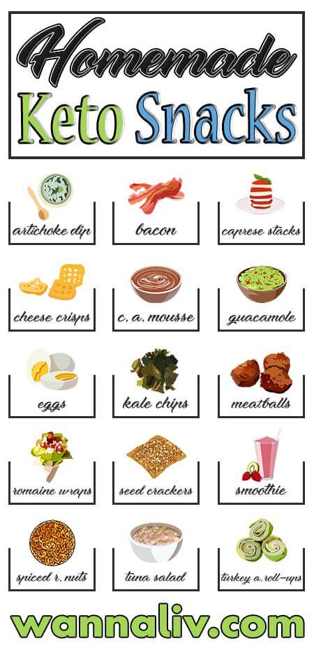 best proteins for keto diet