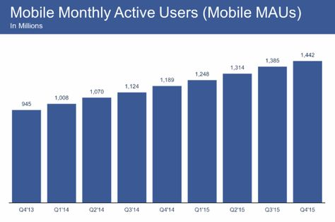 Most Of Facebook's Users Access It Only On Mobile Devices
