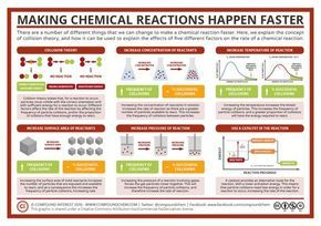 How Different Factors Can Affect How Quickly A Reaction Happens Is A Common Topic In The Chemistry Cu Physical Chemistry Teaching Chemistry Chemistry Classroom