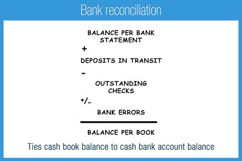 Bank Reconciliation Statement At Word-Documents.Com | Microsoft