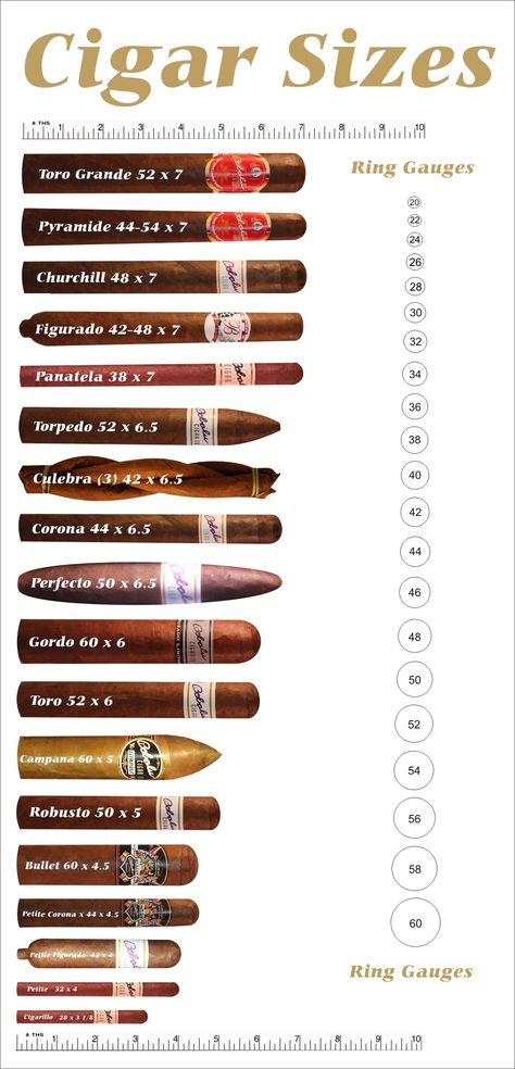 Chart about cigar sizes. Visit http://www.humidorplaza.com/2013/09/24/about-com-cigars-publishes-an-article-about-cigars-in-different-contour-and-length/ for an article about cigar contour and lentgh.