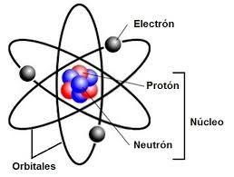 Modelo Atomico De Rutherford Definicion Caracteristicas Y Maquetas Modelo Atomico De Rutherford Atomo Partes Modelos Atomicos