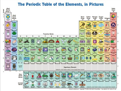 I wish the picture was bigger to do this justice, but GREAT FREE - copy periodic table of elements quiz 1-18